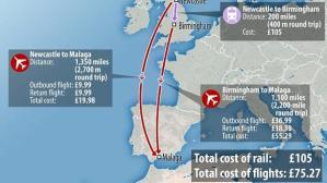 Gráfico con el precio de un viaje en tren entre Birmingham y Newcastle, 105 libras; frente al coste de un viaje en avión a Málaga desde estas localidades inglesas, 75 libras - Imagen: Daily Mail